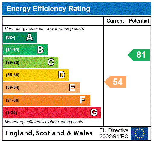 EPC Graph for Hatherleigh Road, Ruislip, Middlesex, HA4