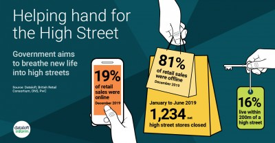 Helping hand for the High Street