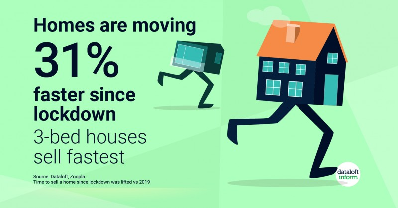 Homes are moving 31% faster since lockdown