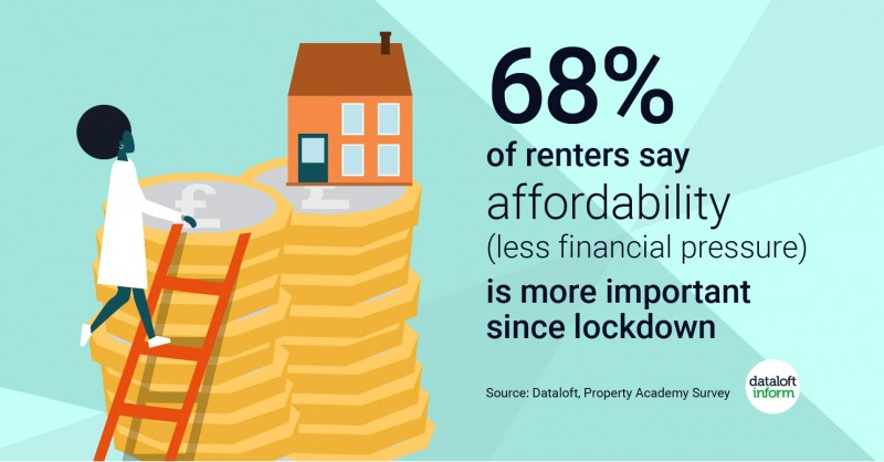 68% of renters say affordability is more important since lockdown
