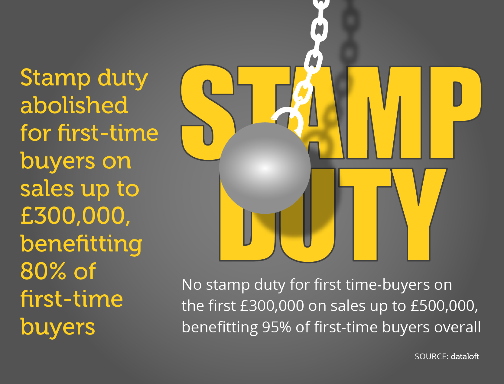 SAVE ON STAMP DUTY
