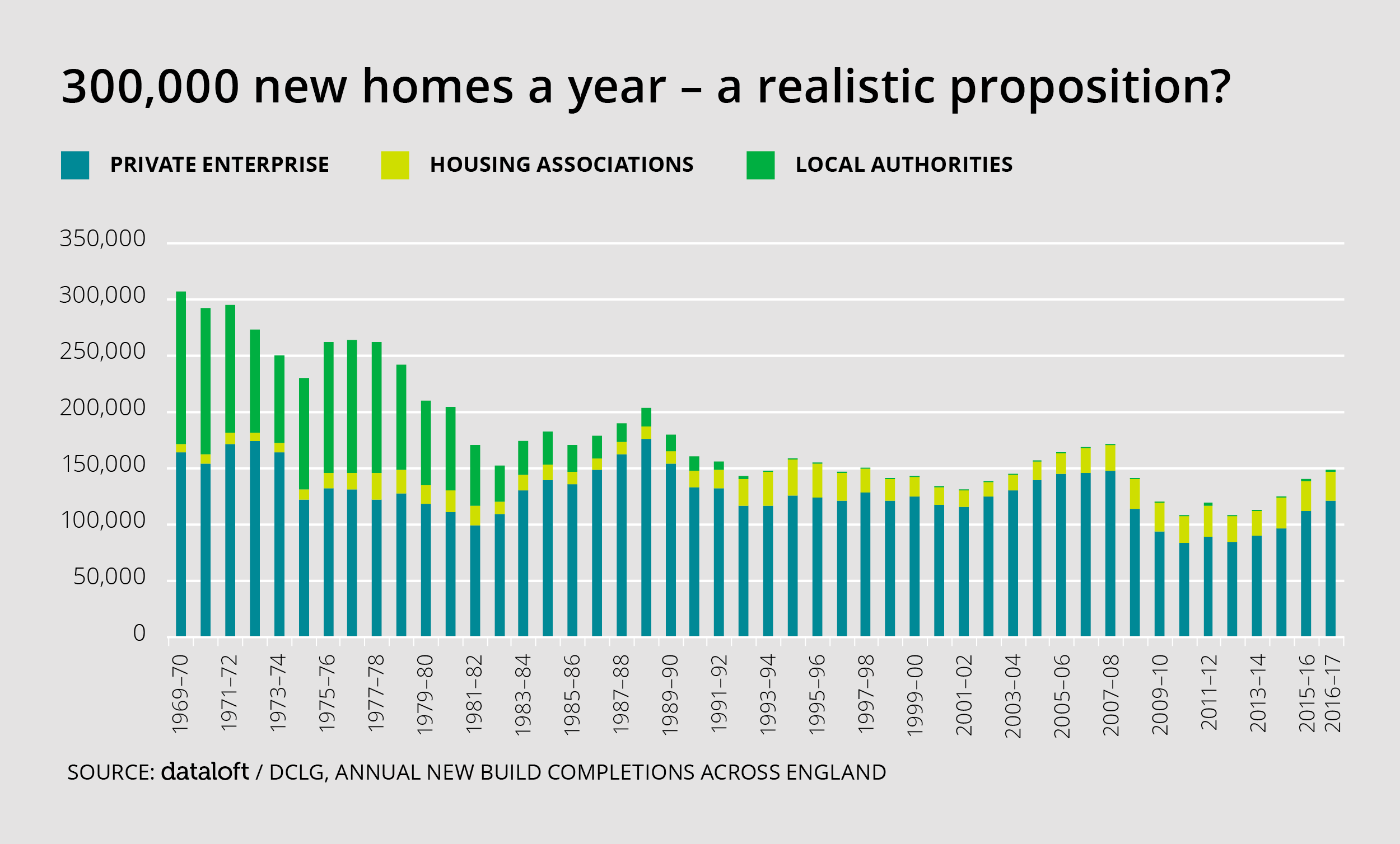 300,000 NEW HOMES A YEAR – A REALISTIC PROPOSITION?