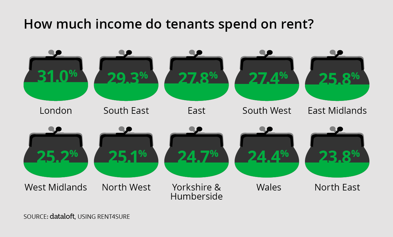 HOW MUCH DO TENANTS SPEND ON RENT?