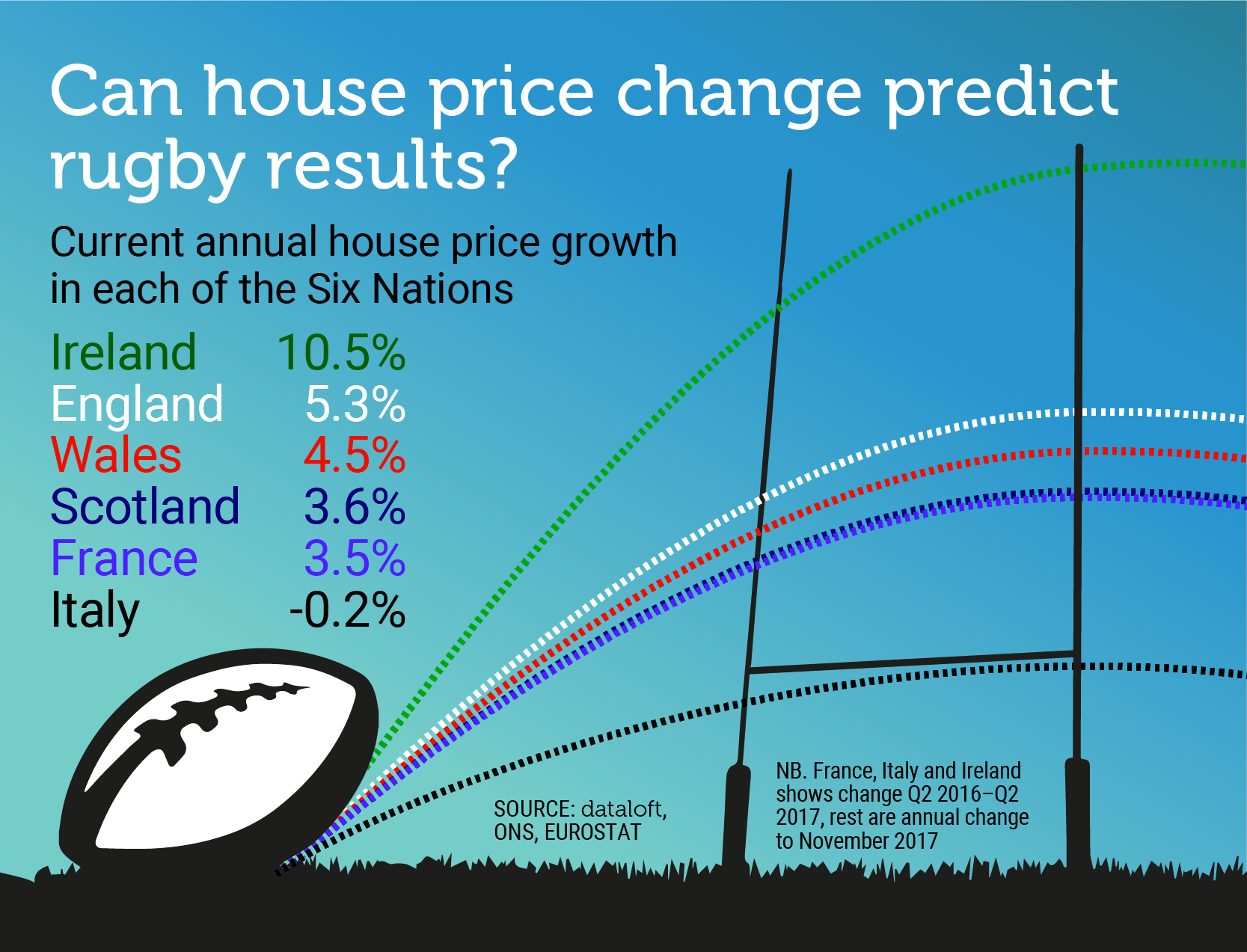 CAN HOUSE PRICE CHANGE PREDICT RUGBY RESULTS?