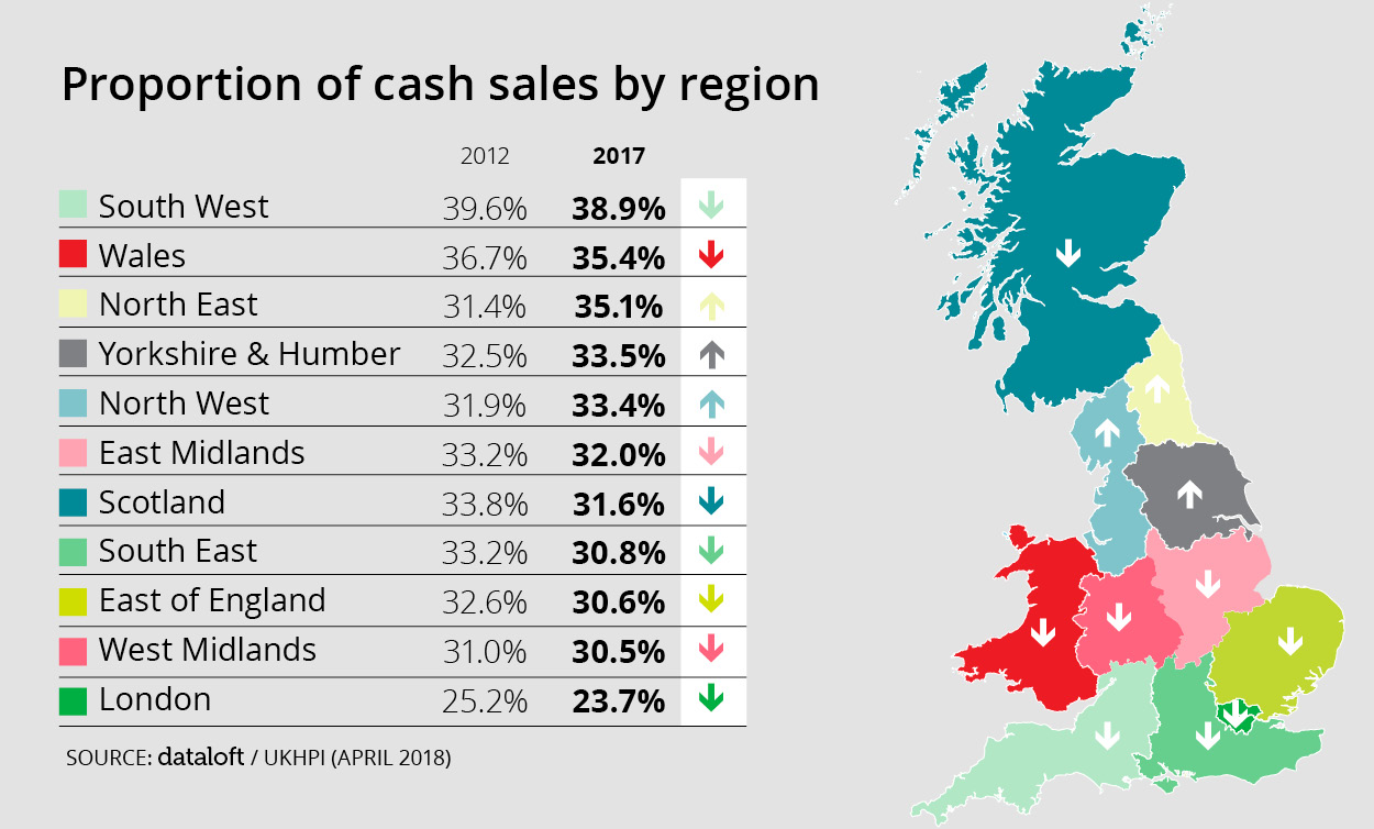 PROPORTION OF CASH SALES BY REGION