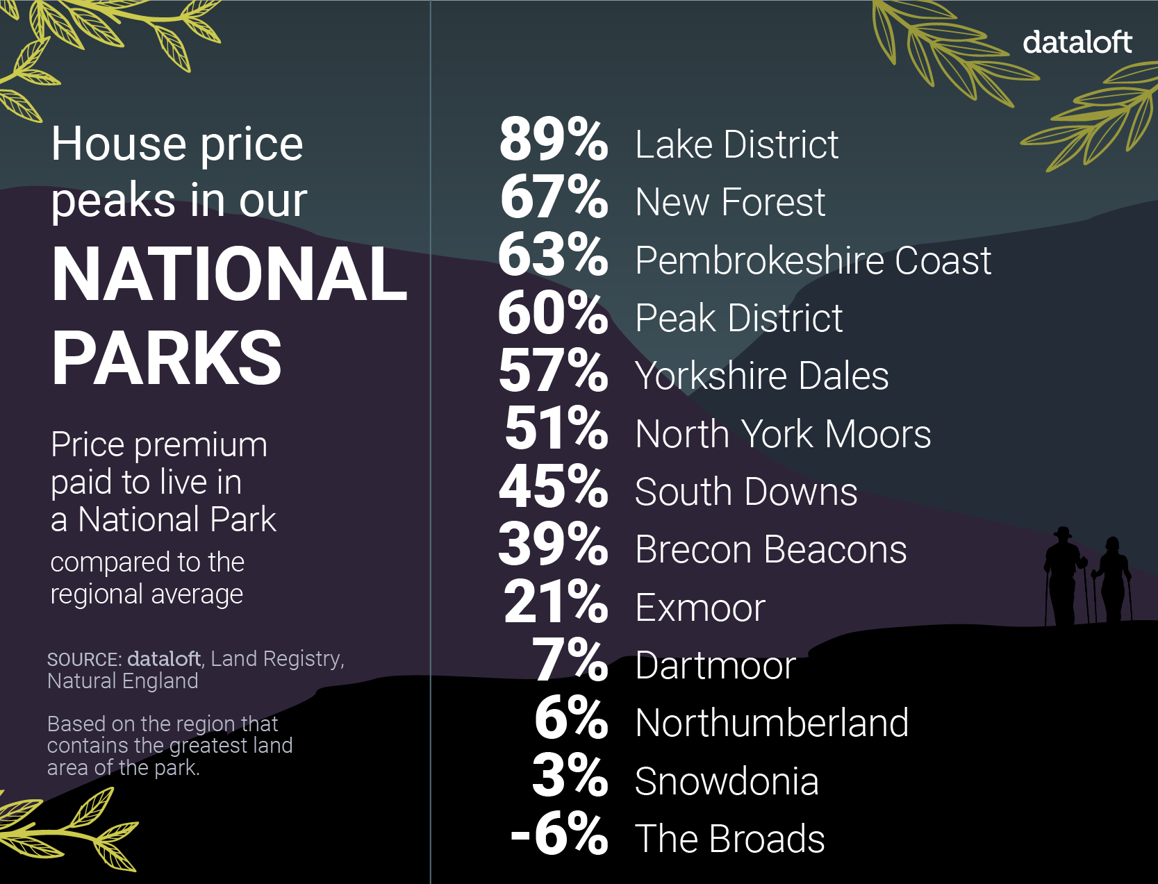 HOUSE PRICE PEAKS IN OUR NATIONAL PARKS: ALL PARKS