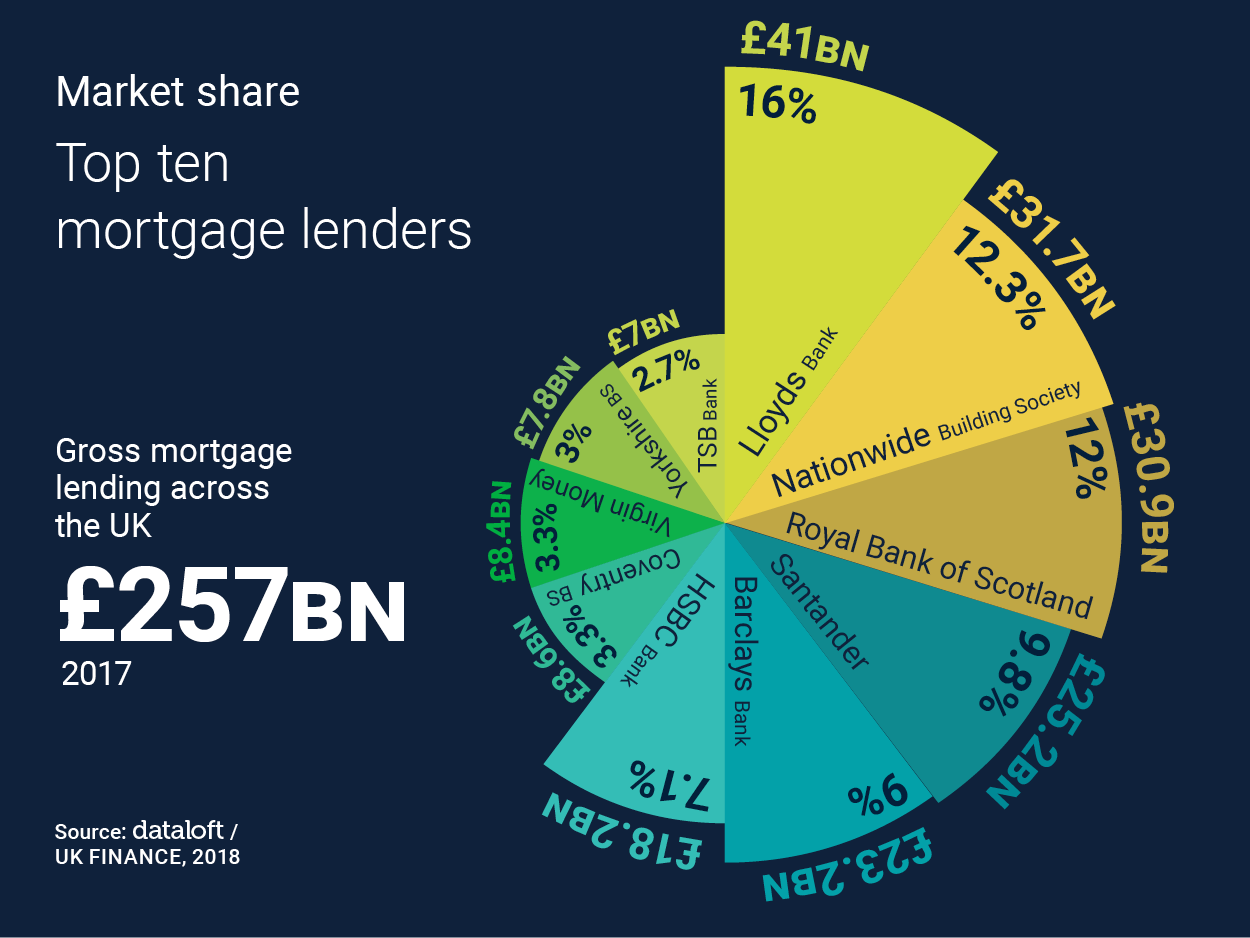 MARKET SHARE; TOP TEN MORTGAGE LENDERS