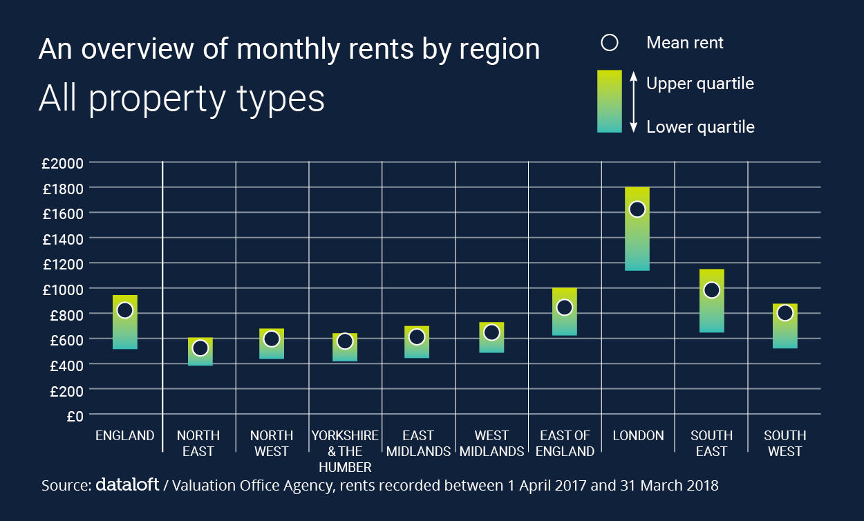 AN OVERVIEW OF MONTHLY RENTS BY REGION: ALL PROPERTY TYPES