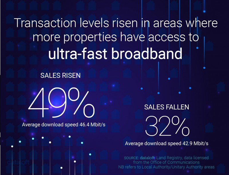 TRANSACTION LEVELS RISE IN AREAS WITH ACCESS TO ULTRA-FAST BROADBAND