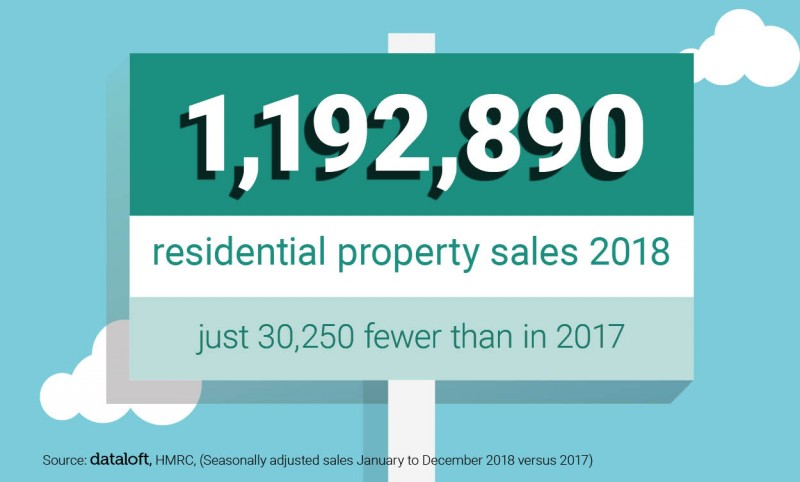 RESIDENTIAL PROPERTY SALES 2018