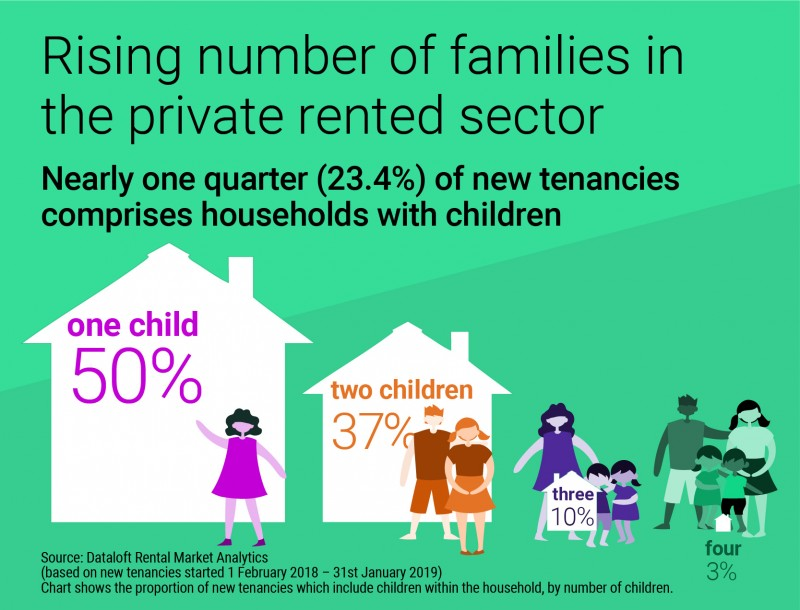RISING NUMBER OF FAMILIES IN THE PRIVATE RENTED SECTOR