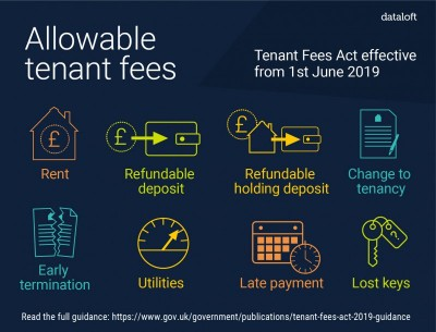 Tenant Fees from 1st June 2019
