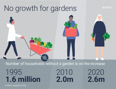 NO GROWTH FOR GARDENS