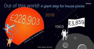 OUT OF THIS WORLD: A GIANT STEP FOR HOUSE PRICES